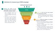 Indicators to measure your EDM campaign