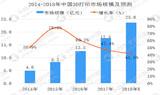 2018年中国3D打印市场规模将超20亿元/