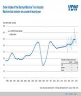 德国机床订单第三季度下滑2%,今年首次出现下滑!