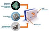 全球最小MEMS光谱传感器进入量产