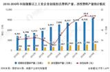 2020年中国改性塑料行业市场分析:市场规模将近1400亿元,金发科技产销量遥遥领先