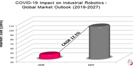 Investment opportunities and challenges in global industrial robotics