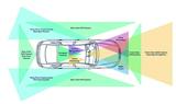 创新的汽车摄像头接口技术