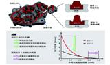 联合开发电动汽车智能零件
